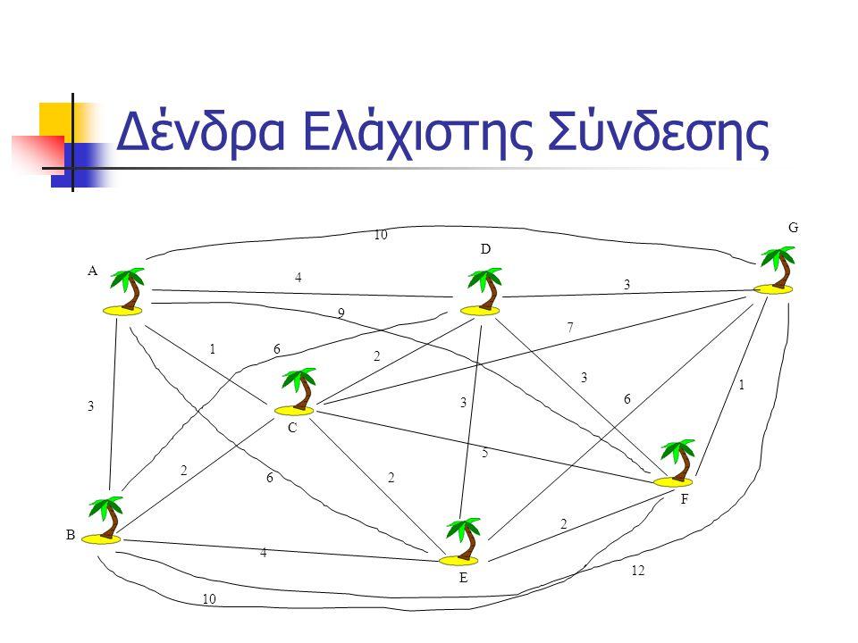 Δένδρα Ελάχιστης Σύνδεσης 1 2 2 2 3 4 4 5 3 3 2 1 A B C D E F G 10 6 3 7 6 12 6 9 10