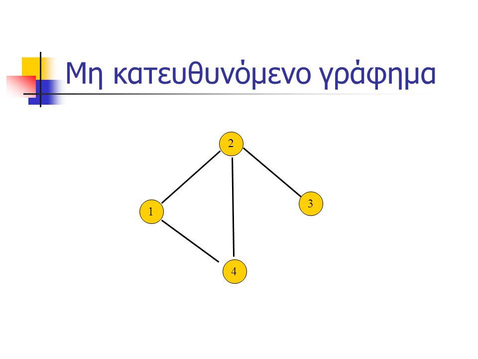 Περίπατος και Μονοπάτι Περίπατος: ακολουθία συνδεδέμενων κορυφών Μονοπάτι: περίπατος χωρίς επανάληψη κορυφών 3 2 3 4 1 1 V5V5 V4V4 V3V3 V2V2 V1V1 V6V6 4 1