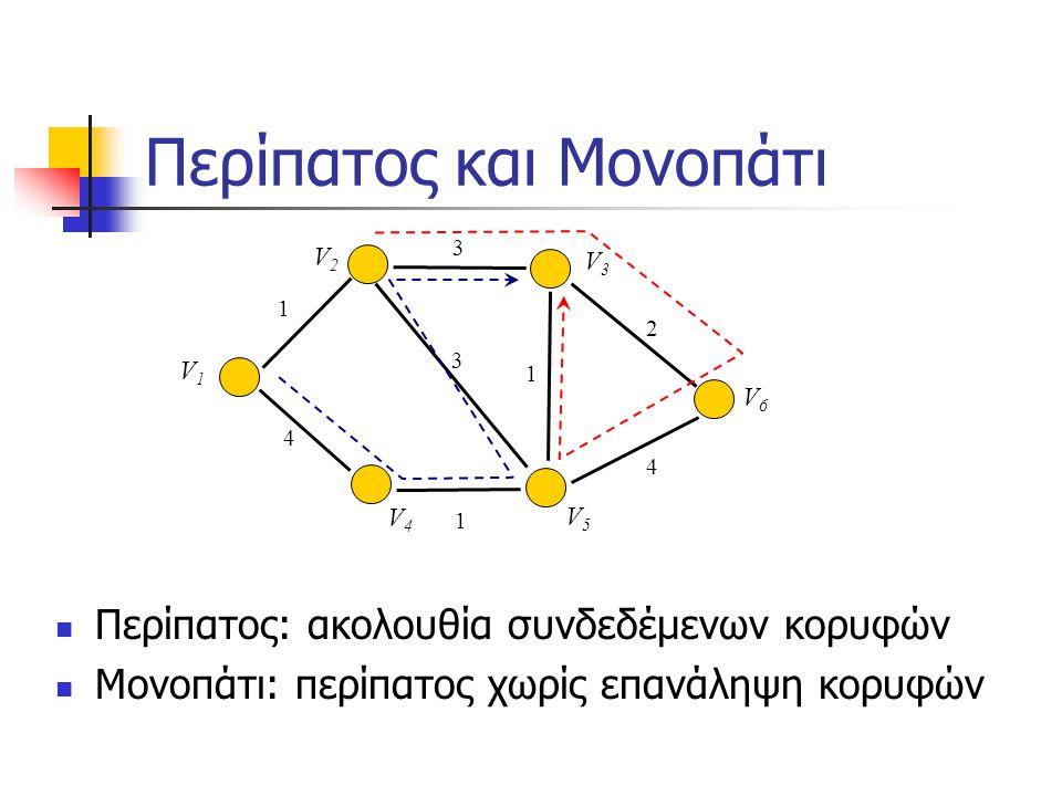 Περίπατος και Μονοπάτι Περίπατος: ακολουθία συνδεδέμενων κορυφών Μονοπάτι: περίπατος χωρίς επανάληψη κορυφών 3 2 3 4 1 1 V5V5 V4V4 V3V3 V2V2 V1V1 V6V6