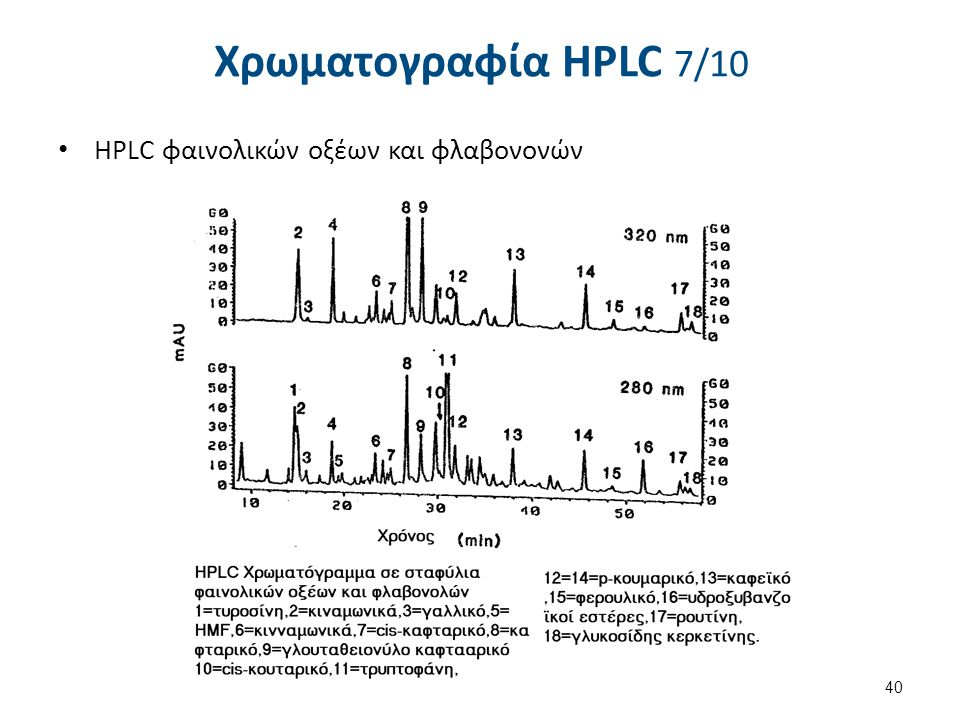 Χρωματογραφία HPLC 7/10 HPLC φαινολικών οξέων και φλαβονονών 40