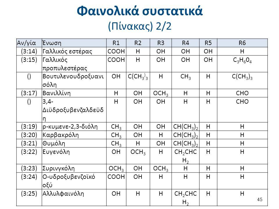 Φαινολικά συστατικά (Πίνακας) 2/2 Αν/γίαΈνωσηR1R2R3R4R5R6 (3:14)Γαλλικός εστέραςCOOHHOH H (3:15)Γαλλικός προπυλεστέρας COOHHOH C3H604C3H604 ()Βουτυλεν