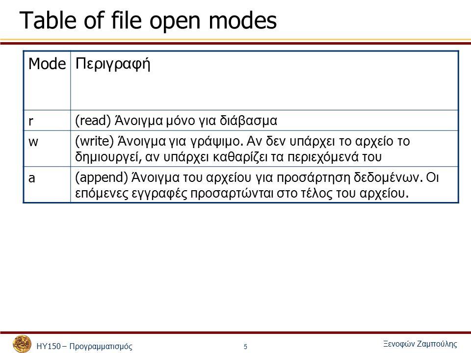 ΗΥ 150 – Προγραμματισμός Ξενοφών Ζαμπούλης 5 Table of file open modes Mode Περιγραφή r(read) Άνοιγμα μόνο για διάβασμα w(write) Άνοιγμα για γράψιμο.