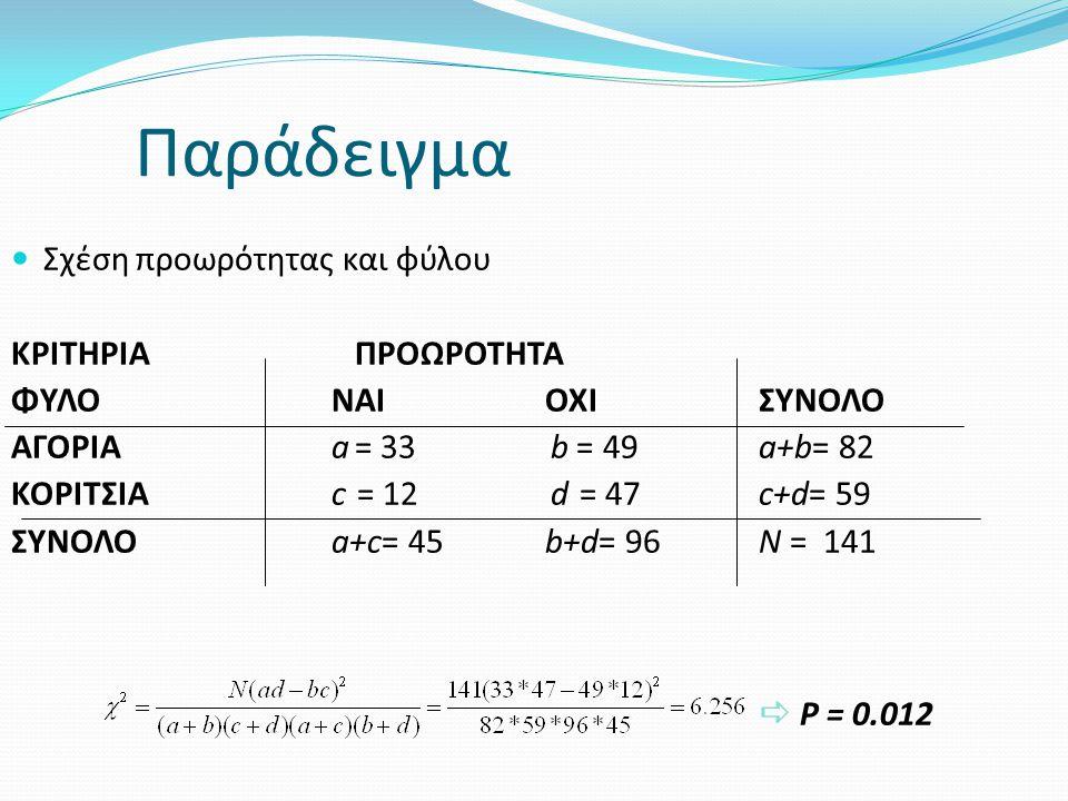 Παράδειγμα Σχέση προωρότητας και φύλου ΚΡΙΤΗΡΙΑ ΠΡΟΩΡΟΤΗΤΑ ΦΥΛΟNAIOXIΣΥΝΟΛΟ ΑΓΟΡΙΑa = 33 b = 49 a+b= 82 ΚΟΡΙΤΣΙΑc = 12 d = 47 c+d= 59 ΣΥΝΟΛΟa+c= 45b+d= 96N = 141  P = 0.012