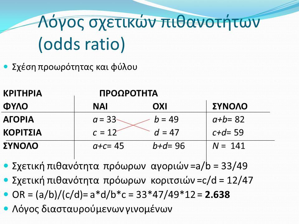 Λόγος σχετικών πιθανοτήτων (odds ratio) Σχέση προωρότητας και φύλου ΚΡΙΤΗΡΙΑ ΠΡΟΩΡΟΤΗΤΑ ΦΥΛΟNAIOXIΣΥΝΟΛΟ ΑΓΟΡΙΑa = 33 b = 49 a+b= 82 ΚΟΡΙΤΣΙΑc = 12 d = 47 c+d= 59 ΣΥΝΟΛΟa+c= 45b+d= 96N = 141 Σχετική πιθανότητα πρόωρων αγοριών =a/b = 33/49 Σχετική πιθανότητα πρόωρων κοριτσιών =c/d = 12/47 OR = (a/b)/(c/d)= a*d/b*c = 33*47/49*12 = 2.638 Λόγος διασταυρούμενων γινομένων