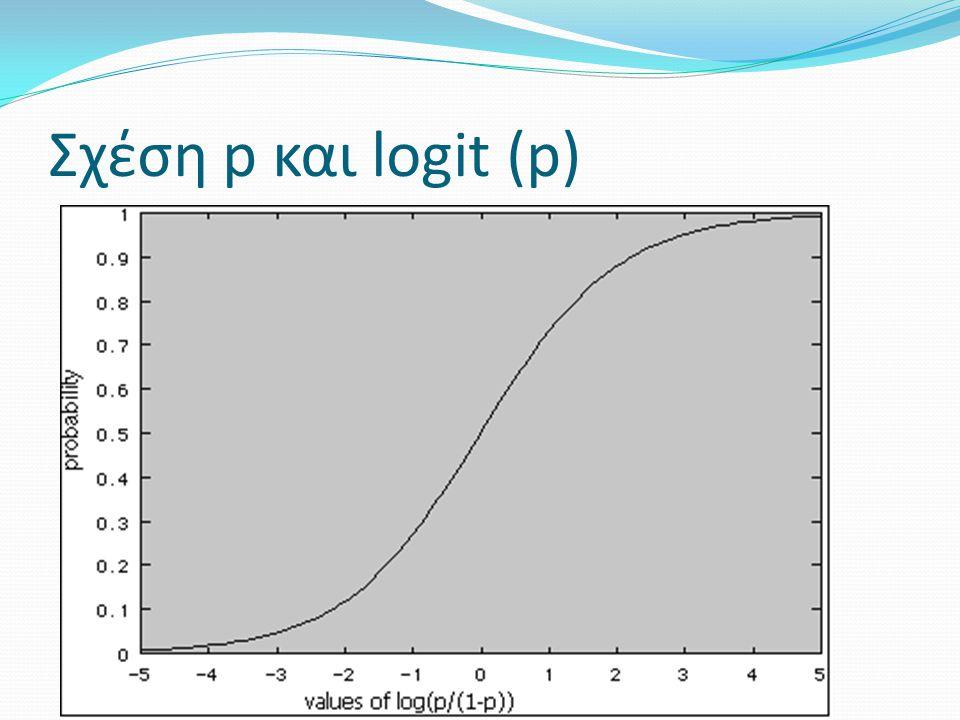 Σχέση p και logit (p)