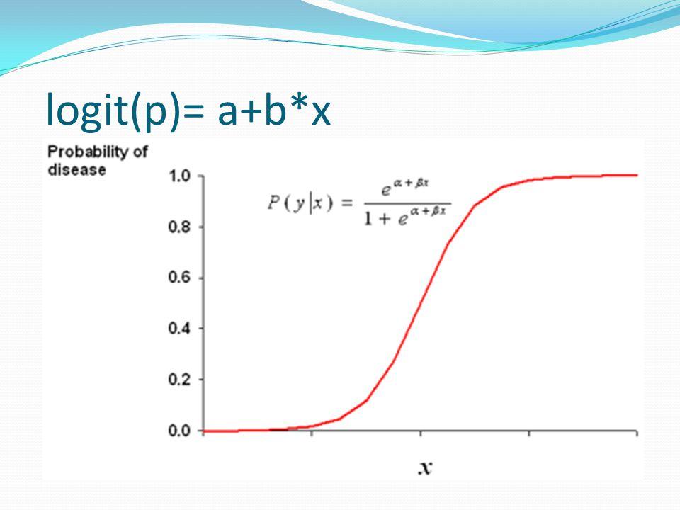 logit(p)= a+b*x