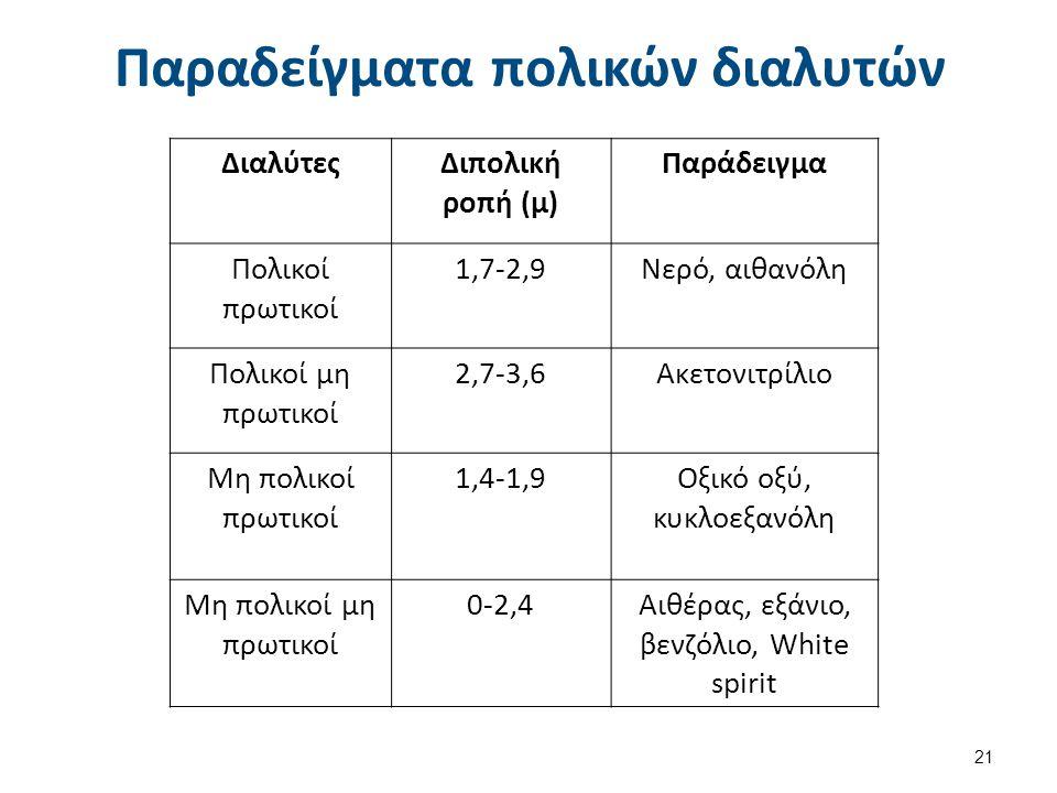 Παραδείγματα πολικών διαλυτών ΔιαλύτεςΔιπολική ροπή (μ) Παράδειγμα Πολικοί πρωτικοί 1,7-2,9Νερό, αιθανόλη Πολικοί μη πρωτικοί 2,7-3,6Ακετονιτρίλιο Μη
