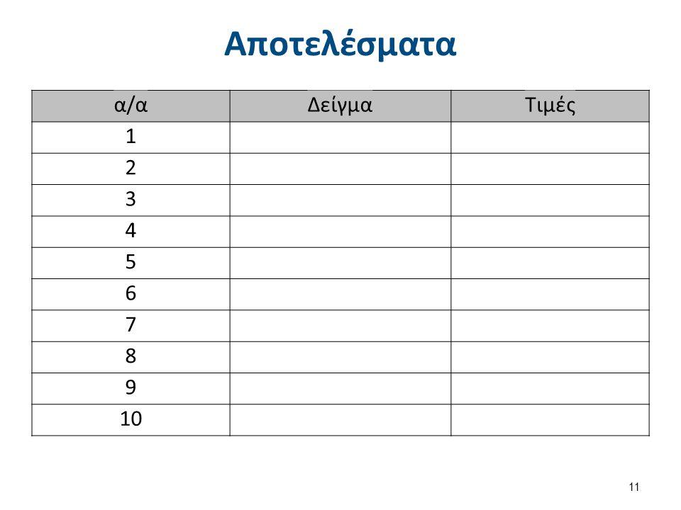 Αποτελέσματα α/αΔείγμαΤιμές 1 2 3 4 5 6 7 8 9 10 11