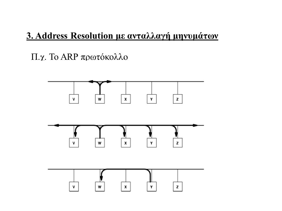 3. Address Resolution με ανταλλαγή μηνυμάτων Π.χ. Το ΑRP πρωτόκολλο