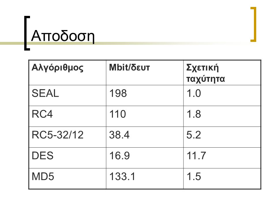 Αποδοση ΑλγόριθμοςMbit/δευτΣχετική ταχύτητα SEAL1981.0 RC41101.8 RC5-32/1238.45.2 DES16.911.7 MD5133.11.5