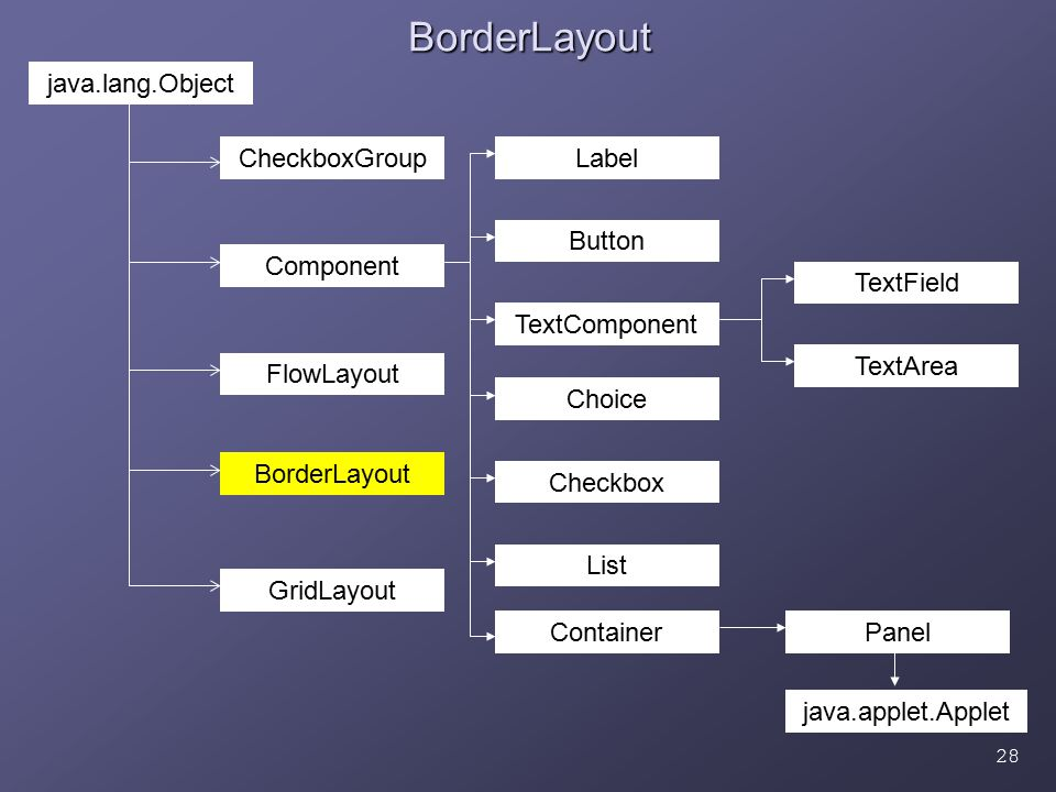 28BorderLayout BorderLayout java.lang.Object CheckboxGroup Component FlowLayout GridLayout TextComponent Button Label Checkbox List Choice Container TextField Panel java.applet.Applet TextArea