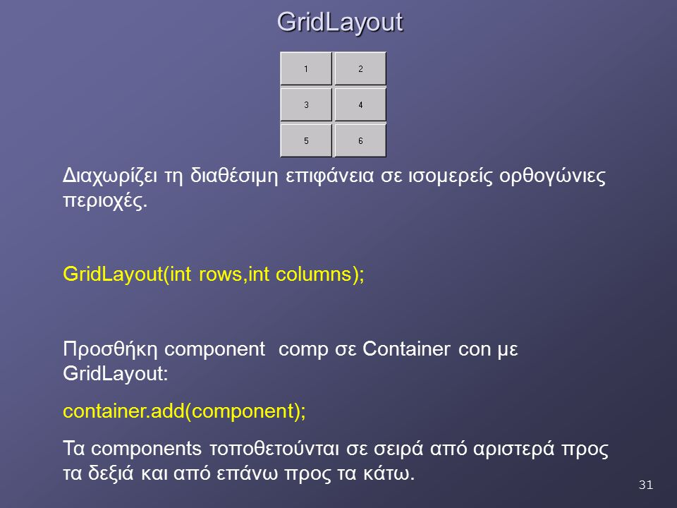 31GridLayout Διαχωρίζει τη διαθέσιμη επιφάνεια σε ισομερείς ορθογώνιες περιοχές. GridLayout(int rows,int columns); Προσθήκη component comp σε Containe