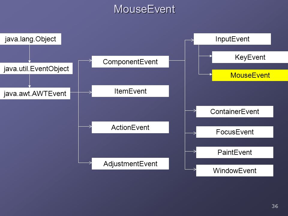 36MouseEvent java.lang.Object java.util.EventObject java.awt.AWTEvent ActionEvent ItemEvent ComponentEvent AdjustmentEvent ContainerEvent FocusEvent PaintEvent WindowEvent InputEvent KeyEvent MouseEvent