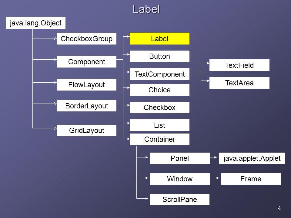 5Label Label: Απεικονίζει μη τροποποιήσιμο κείμενο Κατασκευαστές: Label ( ); Label ( String labelContent ); Label ( String labelContent, int alignment ); labelContent: Το μη τροποοποιήσιμο string του label alignment: η στοιχιση του string στο διαθέσιμο για το label διάστημα Σταθερές: LEFT, RIGHT, CENTER