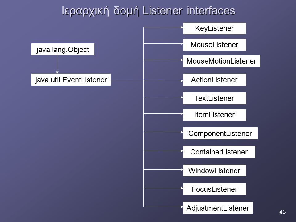 43 Ιεραρχική δομή Listener interfaces ActionListener AdjustmentListener ComponentListener ContainerListener FocusListener ItemListener KeyListener MouseListener MouseMotionListener TextListener WindowListener java.lang.Object java.util.EventListener