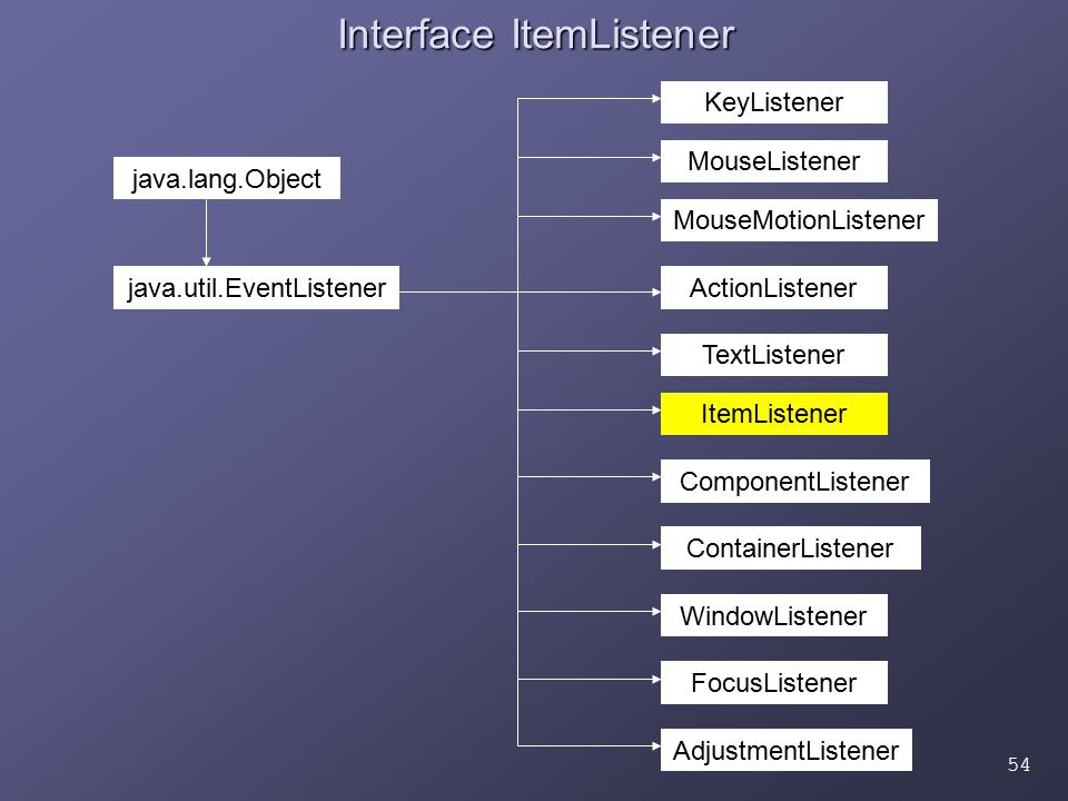 54 Interface ItemListener ActionListener AdjustmentListener ComponentListener ContainerListener FocusListener ItemListener KeyListener MouseListener MouseMotionListener TextListener WindowListener java.lang.Object java.util.EventListener