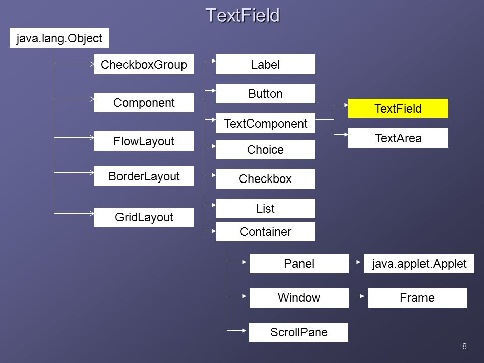 8TextField BorderLayout java.lang.Object CheckboxGroup Component FlowLayout GridLayout TextComponent Button Label Checkbox List Choice Container TextField Paneljava.applet.Applet TextArea Window ScrollPane Frame