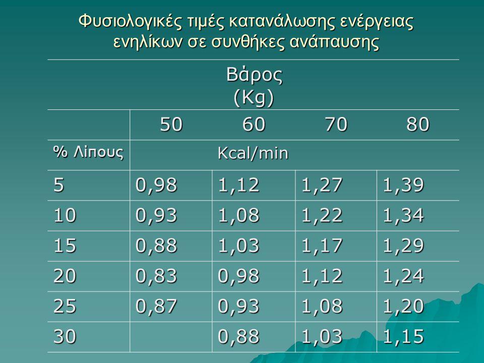 Φυσιολογικές τιμές κατανάλωσης ενέργειας ενηλίκων σε συνθήκες ανάπαυσης Βάρος (Kg) 50607080 % Λίπους Kcal/min 50,981,121,271,39 100,931,081,221,34 150,881,031,171,29 200,830,981,121,24 250,870,931,081,20 300,881,031,15