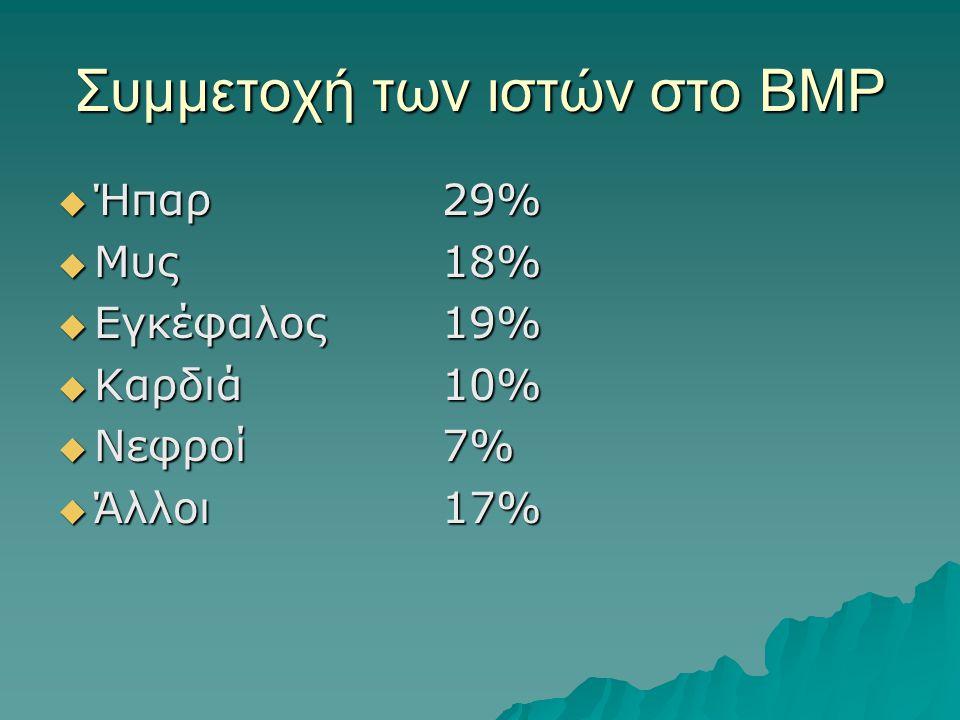 Συμμετοχή των ιστών στο ΒΜΡ  Ήπαρ29%  Μυς18%  Εγκέφαλος19%  Καρδιά10%  Νεφροί7%  Άλλοι17%