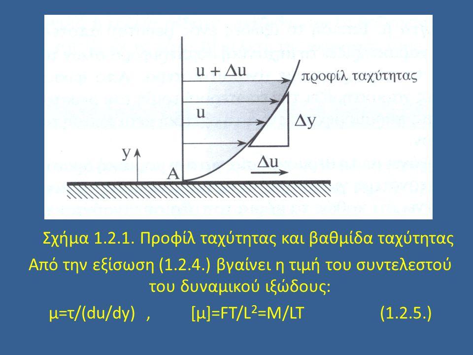 Η διατμητική τάση (τ) μέσα σε ένα ρευστό, είναι ανάλογη προς τον συντελεστή του απόλυτου ή δυναμικού ιξώδους μ και προς την τιμή της μεταβλητής της ταχύτητας κατά την κάθετη προς τη ροή κατεύθυνση τ=μ du/dy για Re<2.000(1.2.4.) Όπου τ = διατμητική τάση, du/dy = μεταβολή της ταχύτητας ως προς y ή βαθμίδα ταχύτητας Σχήμα 1.2.1.