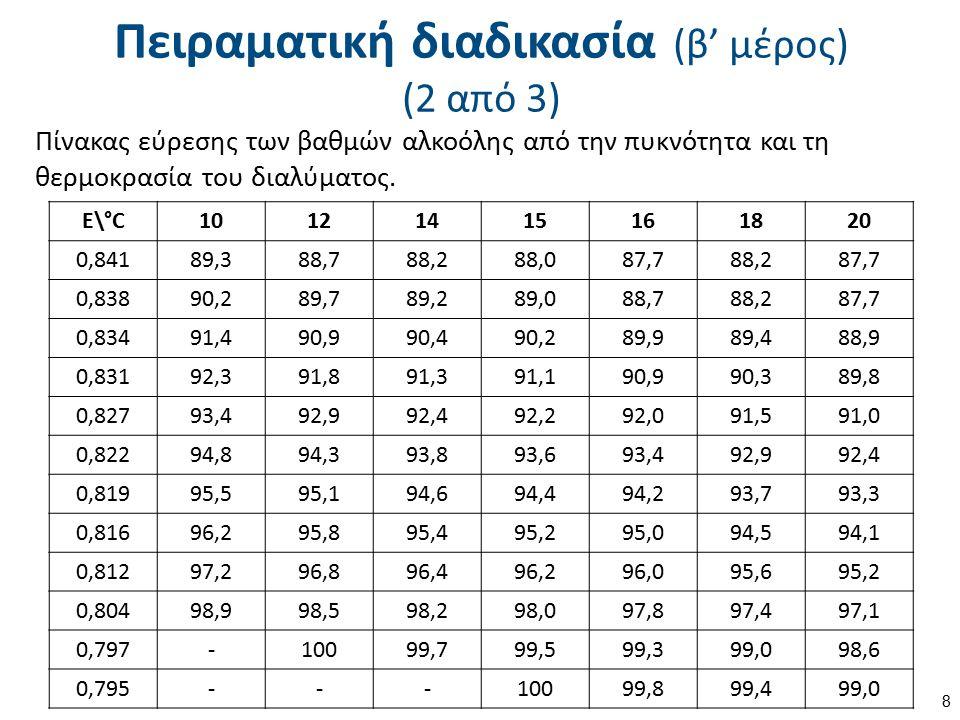 Πειραματική διαδικασία (β' μέρος) (2 από 3) Πίνακας εύρεσης των βαθμών αλκοόλης από την πυκνότητα και τη θερμοκρασία του διαλύματος. Ε\°C1012141516182
