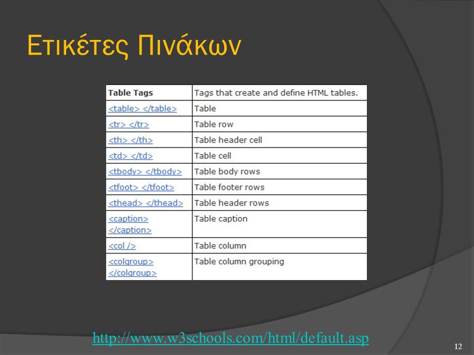 Ετικέτες Πινάκων 12 http://www.w3schools.com/html/default.asp