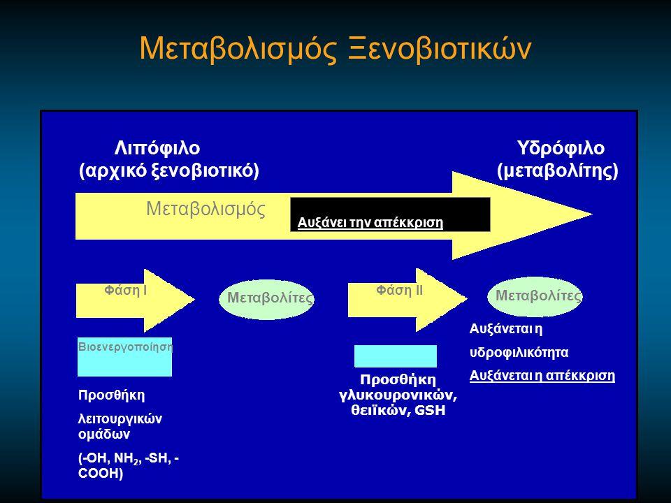 Mεταβολισμός Αυξάνει την απέκκριση Μεταβολισμός Ξενοβιοτικών Λιπόφιλο Υδρόφιλο (αρχικό ξενοβιοτικό) (μεταβολίτης) Φάση I Φάση II Mεταβολίτες Bιοενεργοποίηση Προσθήκη λειτουργικών ομάδων (-ΟΗ, ΝΗ 2, -SH, - COOH) Αυξάνεται η υδροφιλικότητα Αυξάνεται η απέκκριση Προσθήκη γλυκουρονικών, θειϊκών, GSH