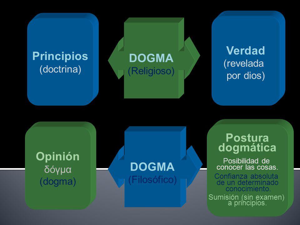 DOGMA (Religioso) Principios (doctrina) Verdad (revelada por dios) DOGMA (Filosófico) Opinión δόγμα (dogma) Postura dogmática Posibilidad de conocer l