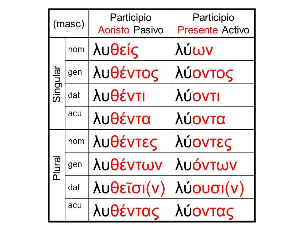 (masc) Participio Aoristo Pasivo Participio Presente Activo nom λυθείςλύων gen λυθέντοςλύοντος dat λυθέντιλύοντι acu λυθένταλύοντα nom λυθέντεςλύοντες gen λυθέντωνλυόντων dat λυθε ῖ σι(ν) λύουσι(ν) acu λυθένταςλύοντας Singular Plural