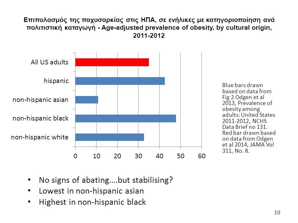 Επιπολασμός της παχυσαρκίας στις ΗΠΑ, σε ενήλικες με κατηγοριοποίηση ανά πολιτιστική καταγωγή - Age-adjusted prevalence of obesity, by cultural origin