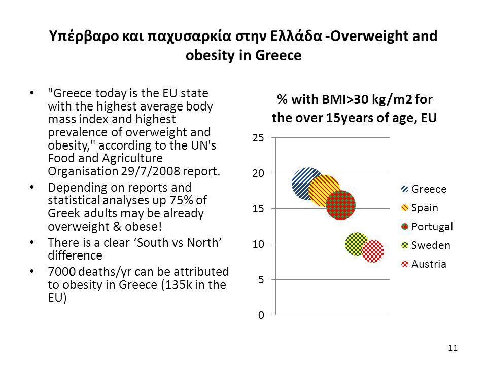 Υπέρβαρο και παχυσαρκία στην Ελλάδα -Overweight and obesity in Greece