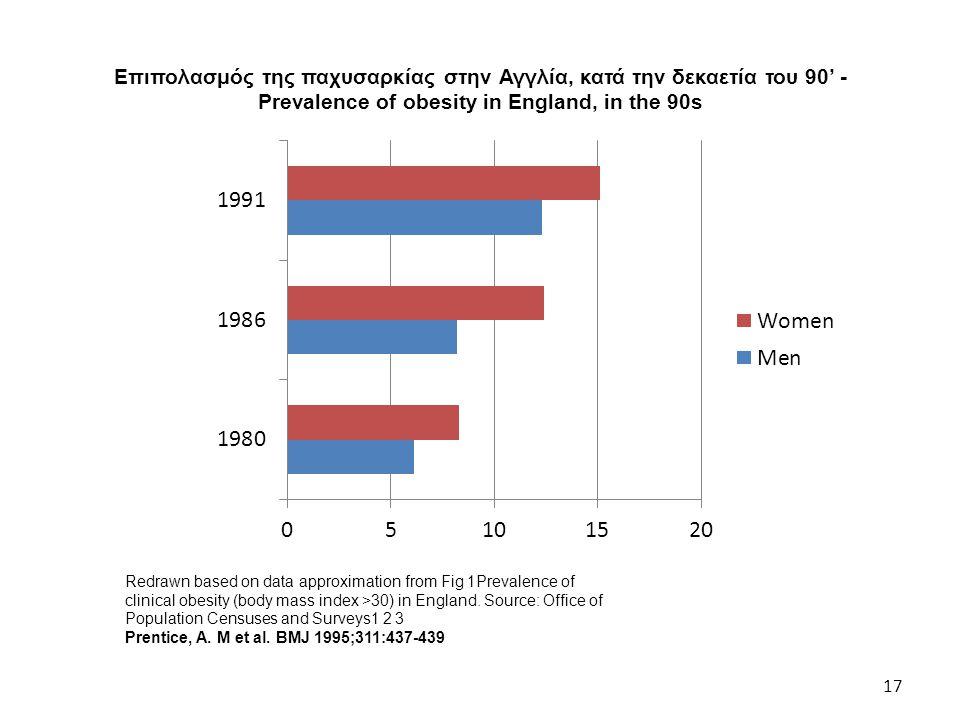 Επιπολασμός της παχυσαρκίας στην Αγγλία, κατά την δεκαετία του 90' - Prevalence of obesity in England, in the 90s 17 Redrawn based on data approximati