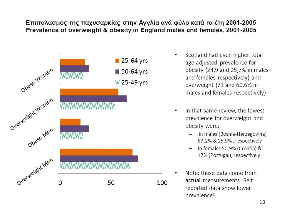 Επιπολασμός της παχυσαρκίας στην Αγγλία ανά φύλο κατά τα έτη 2001-2005 Prevalence of overweight & obesity in England males and females, 2001-2005 18 S