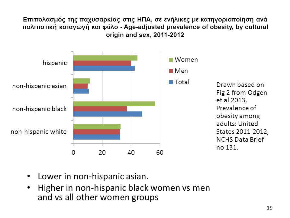 Επιπολασμός της παχυσαρκίας στις ΗΠΑ, σε ενήλικες με κατηγοριοποίηση ανά πολιτιστική καταγωγή και φύλο - Age-adjusted prevalence of obesity, by cultur