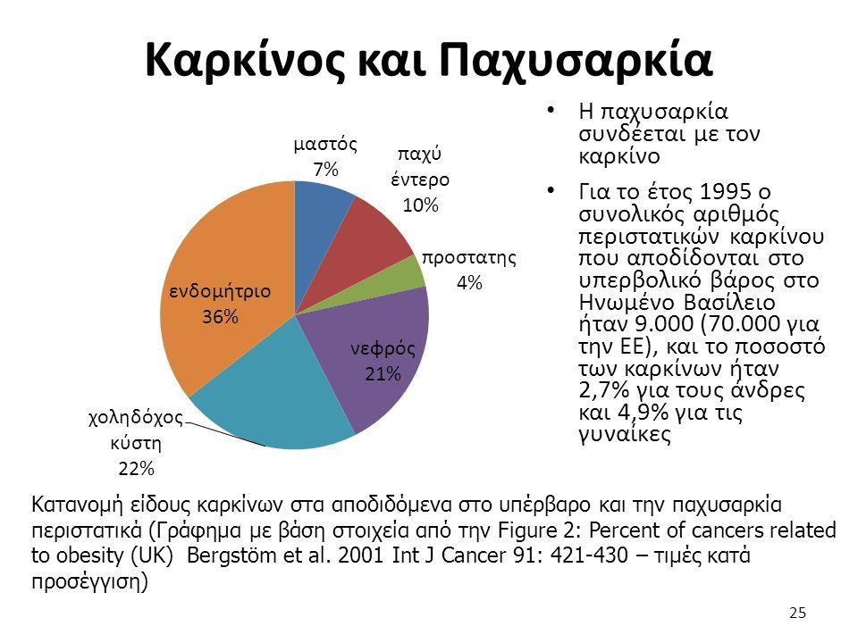 Καρκίνος και Παχυσαρκία 25 Η παχυσαρκία συνδέεται με τον καρκίνο Για το έτος 1995 ο συνολικός αριθμός περιστατικών καρκίνου που αποδίδονται στο υπερβο