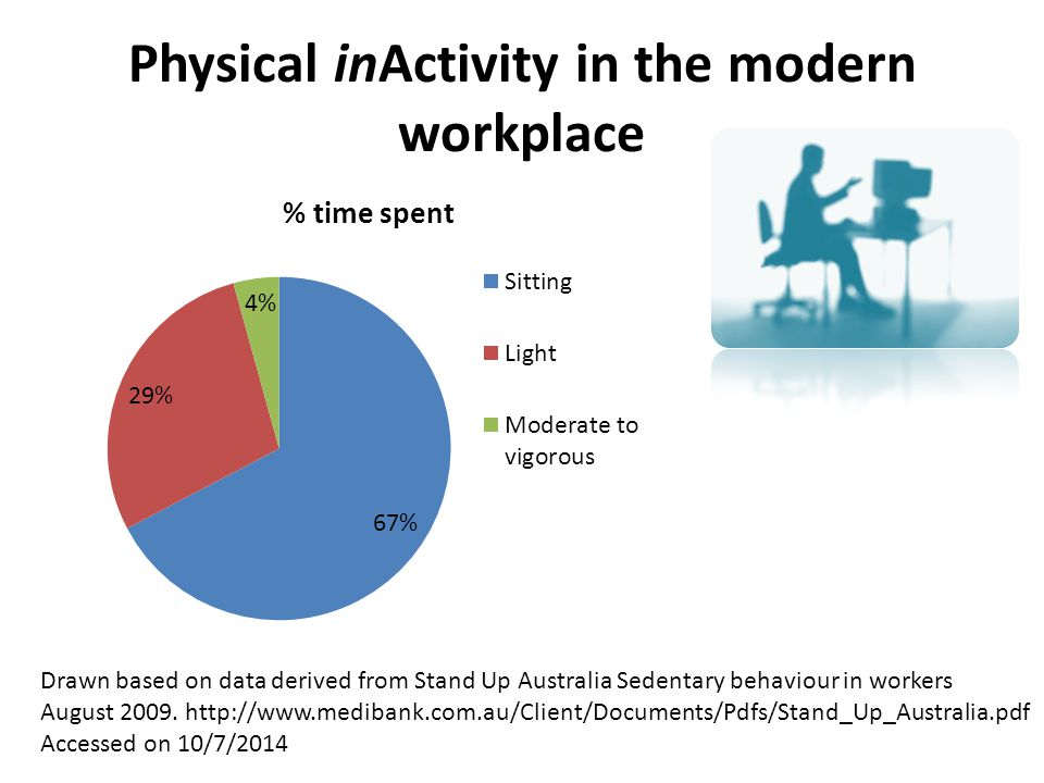 Physical inActivity in the modern workplace Drawn based on data derived from Stand Up Australia Sedentary behaviour in workers August 2009. http://www