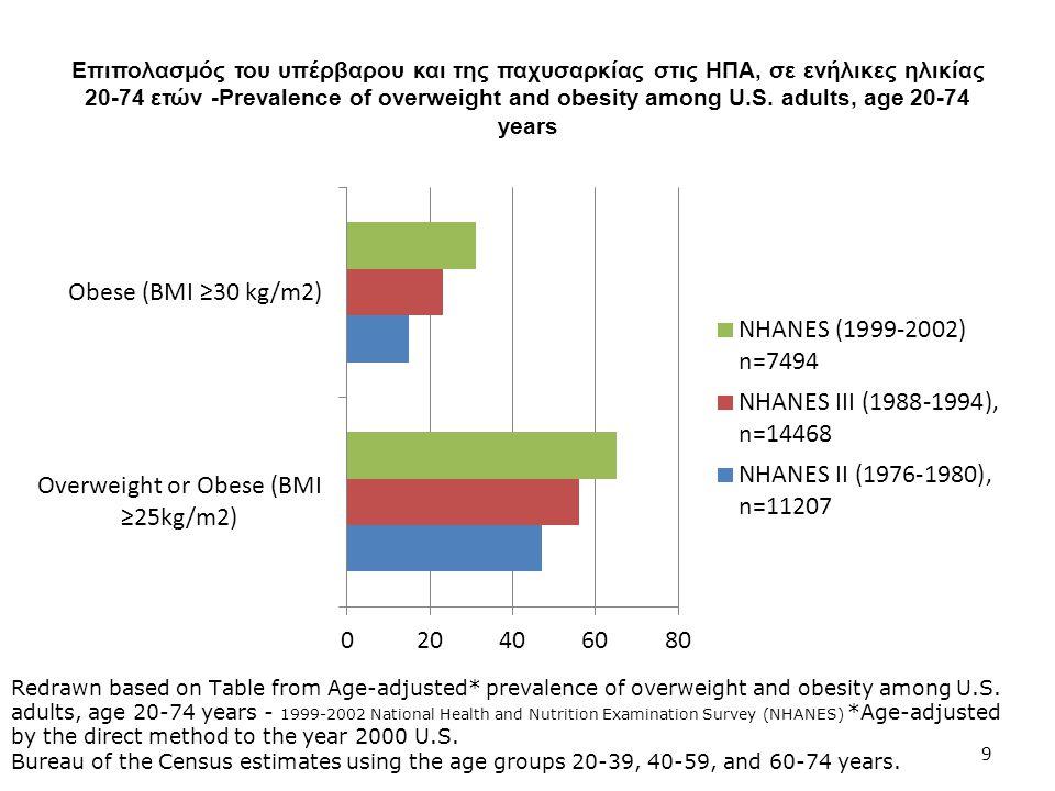 Επιπολασμός του υπέρβαρου και της παχυσαρκίας στις ΗΠΑ, σε ενήλικες ηλικίας 20-74 ετών -Prevalence of overweight and obesity among U.S. adults, age 20