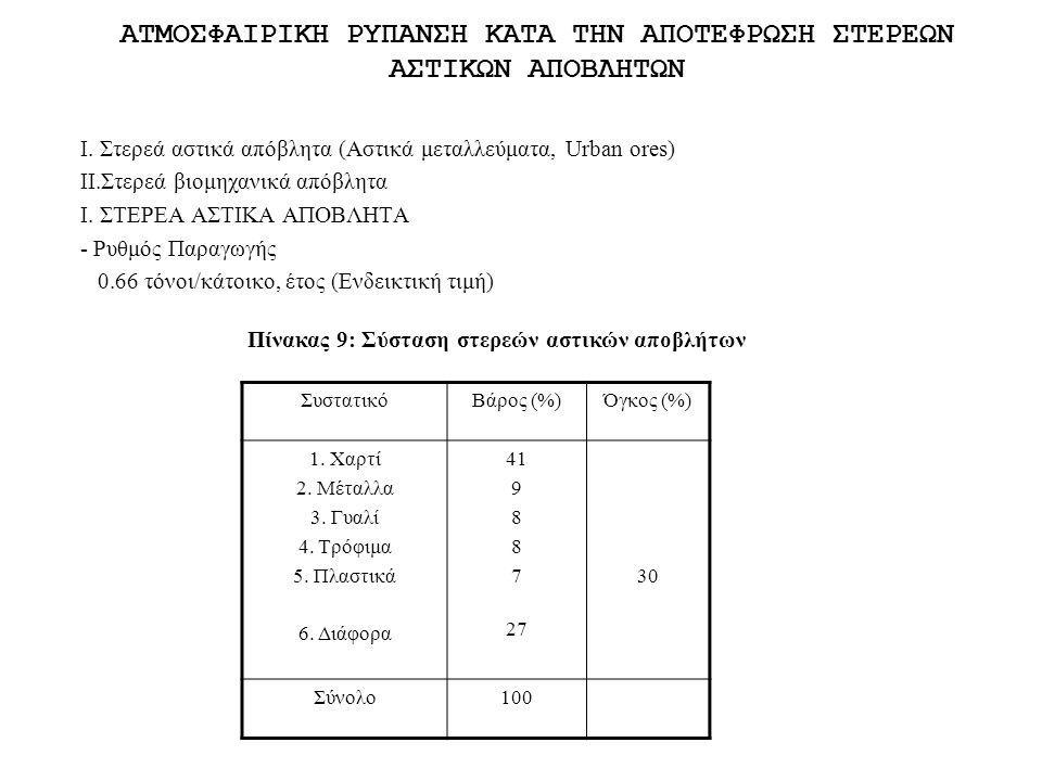 - Aνωτέρα θερμoγόνoς δύναμη Q = 1800 - 2000 kcal/kg Πίνακας 10: Σύσταση στερεών αστικών αποβλήτων σε Ευρώπη, Θεσσλονίκη και ΗΠΑ