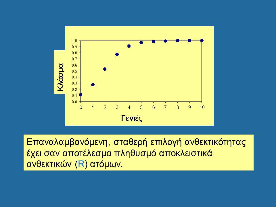 Επαναλαμβανόμενη, σταθερή επιλογή ανθεκτικότητας έχει σαν αποτέλεσμα πληθυσμό αποκλειστικά ανθεκτικών (R) ατόμων. 0.0 0.1 0.2 0.3 0.4 0.5 0.6 0.7 0.8