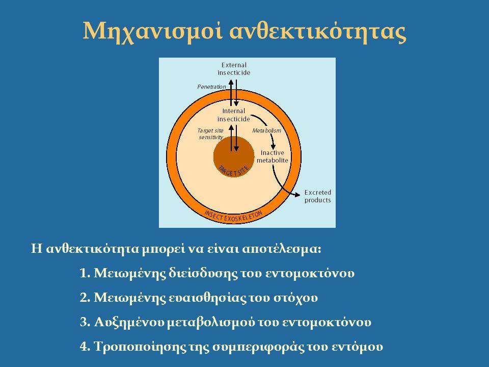 Η ανθεκτικότητα μπορεί να είναι αποτέλεσμα: 1. Μειωμένης διείσδυσης του εντομοκτόνου 2. Μειωμένης ευαισθησίας του στόχου 3. Αυξημένου μεταβολισμού του