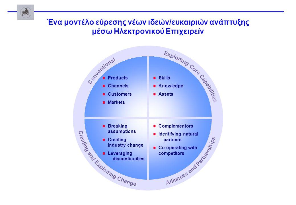 Ένα μοντέλο εύρεσης νέων ιδεών/ευκαιριών ανάπτυξης μέσω Ηλεκτρονικού Επιχειρείν Products Channels Customers Markets Skills Knowledge Assets Complement