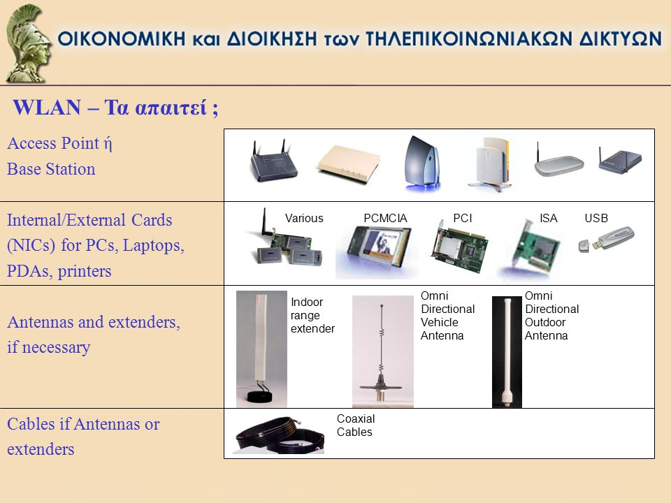 WLAN – Τα απαιτεί ; Access Point ή Base Station Internal/External Cards (NICs) for PCs, Laptops, PDAs, printers Antennas and extenders, if necessary Cables if Antennas or extenders Omni Directional Vehicle Antenna Indoor range extender Omni Directional Outdoor Antenna Various PCMCIA PCIISAUSB Coaxial Cables