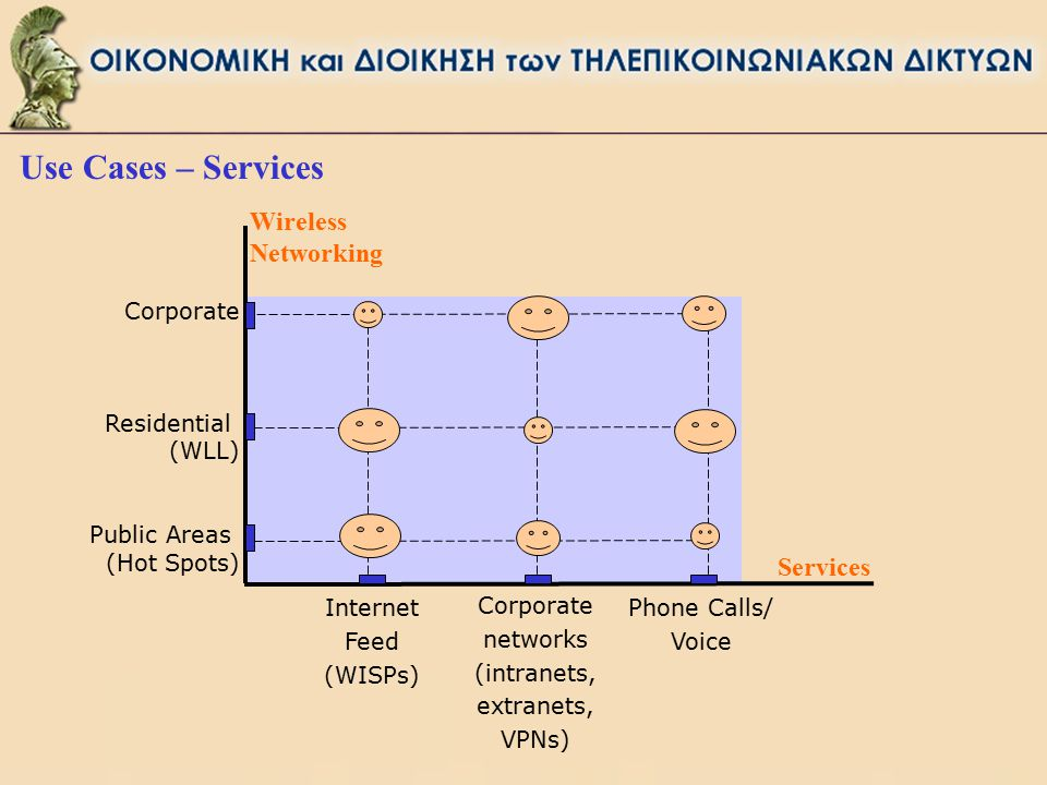 Corporate Residential (WLL) Public Areas (Hot Spots) Internet Feed (WISPs) Wireless Networking Corporate networks (intranets, extranets, VPNs) Phone Calls/ Voice Services