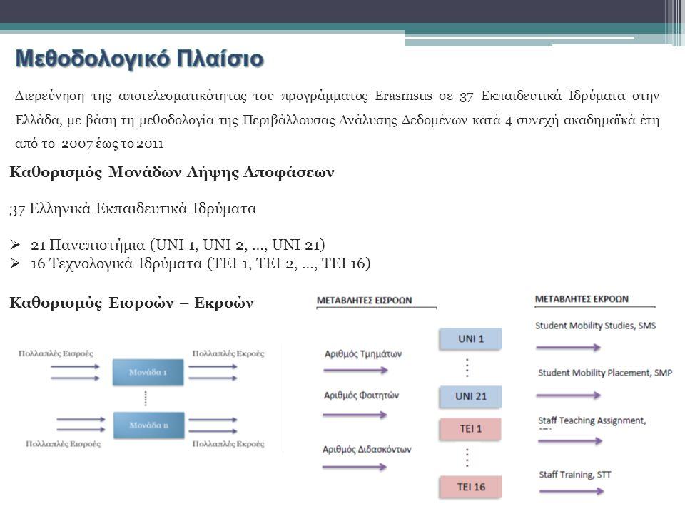Διερεύνηση της αποτελεσματικότητας του προγράμματος Erasmsus σε 37 Εκπαιδευτικά Ιδρύματα στην Ελλάδα, με βάση τη μεθοδολογία της Περιβάλλουσας Ανάλυση