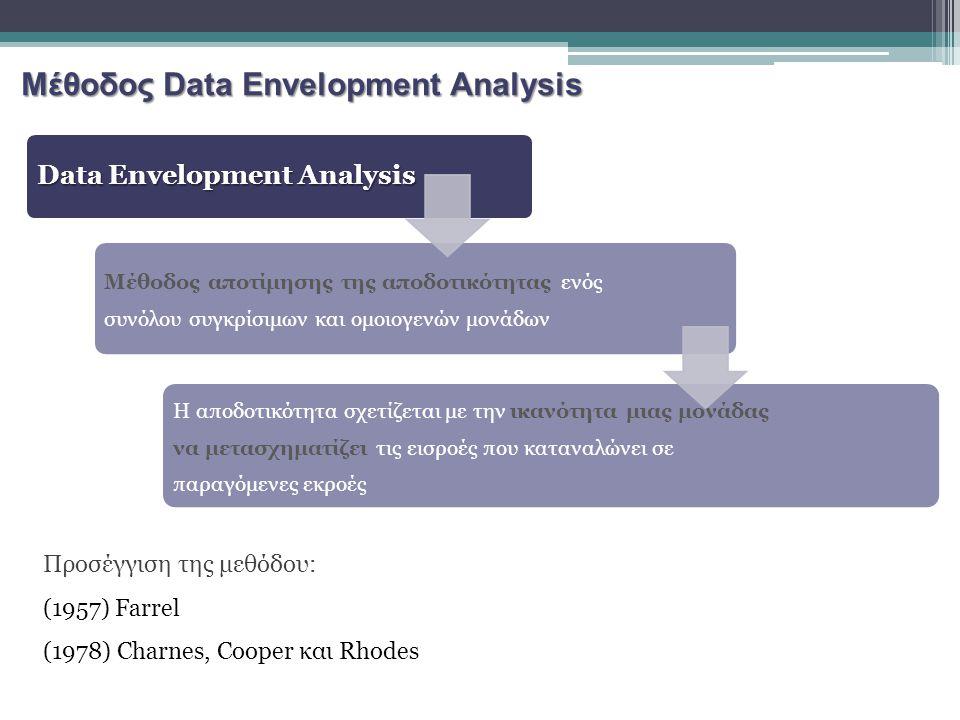 Data Envelopment Analysis Μέθοδος αποτίμησης της αποδοτικότητας ενός συνόλου συγκρίσιμων και ομοιογενών μονάδων Η αποδοτικότητα σχετίζεται με την ικαν