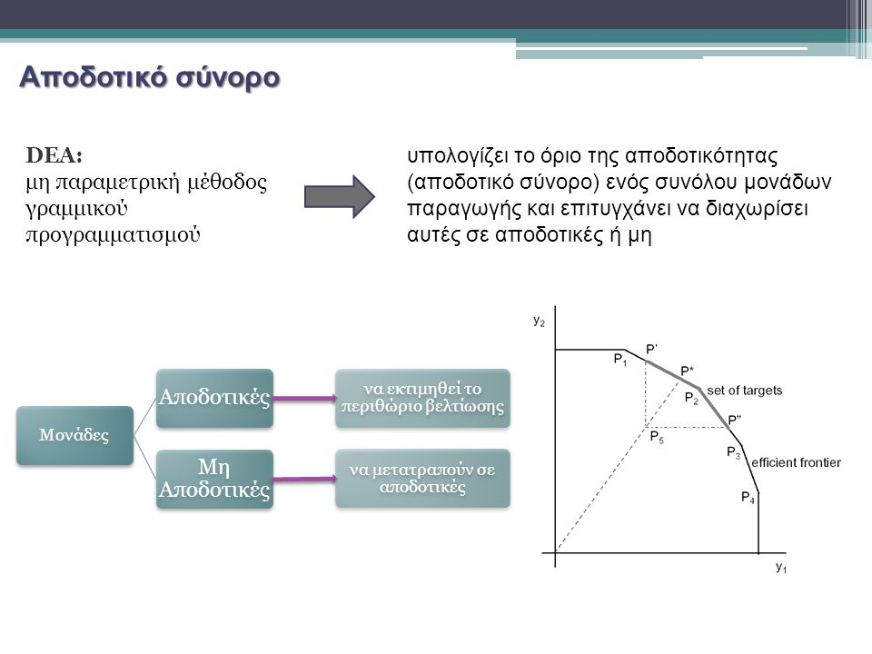 Αποδοτικό σύνορο DEA: μη παραμετρική μέθοδος γραμμικού προγραμματισμού υπολογίζει το όριο της αποδοτικότητας (αποδοτικό σύνορο) ενός συνόλου μονάδων παραγωγής και επιτυγχάνει να διαχωρίσει αυτές σε αποδοτικές ή μη Μονάδες Αποδοτικές να εκτιμηθεί το περιθώριο βελτίωσης Μη Αποδοτικές να μετατραπούν σε αποδοτικές