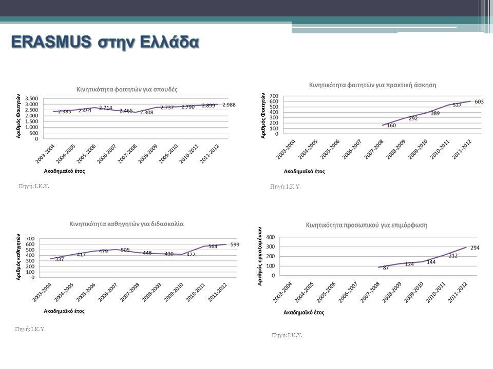 Διερεύνηση της αποτελεσματικότητας του προγράμματος Erasmsus σε 37 Εκπαιδευτικά Ιδρύματα στην Ελλάδα, με βάση τη μεθοδολογία της Περιβάλλουσας Ανάλυσης Δεδομένων κατά 4 συνεχή ακαδημαϊκά έτη από το 2007 έως το 2011 Καθορισμός Μονάδων Λήψης Αποφάσεων 37 Ελληνικά Εκπαιδευτικά Ιδρύματα  21 Πανεπιστήμια (UNI 1, UNI 2, …, UNI 21)  16 Τεχνολογικά Ιδρύματα (ΤΕΙ 1, ΤΕΙ 2, …, ΤΕΙ 16) Καθορισμός Εισροών – Εκροών