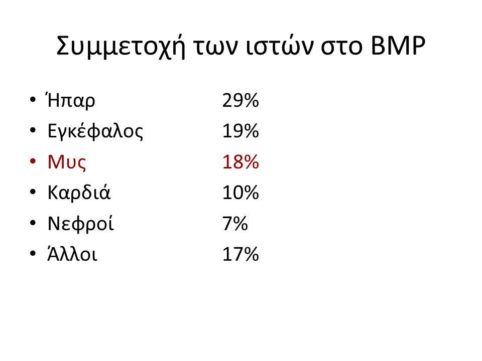 Συμμετοχή των ιστών στο ΒΜΡ Ήπαρ29% Εγκέφαλος19% Μυς18% Καρδιά10% Νεφροί7% Άλλοι17%