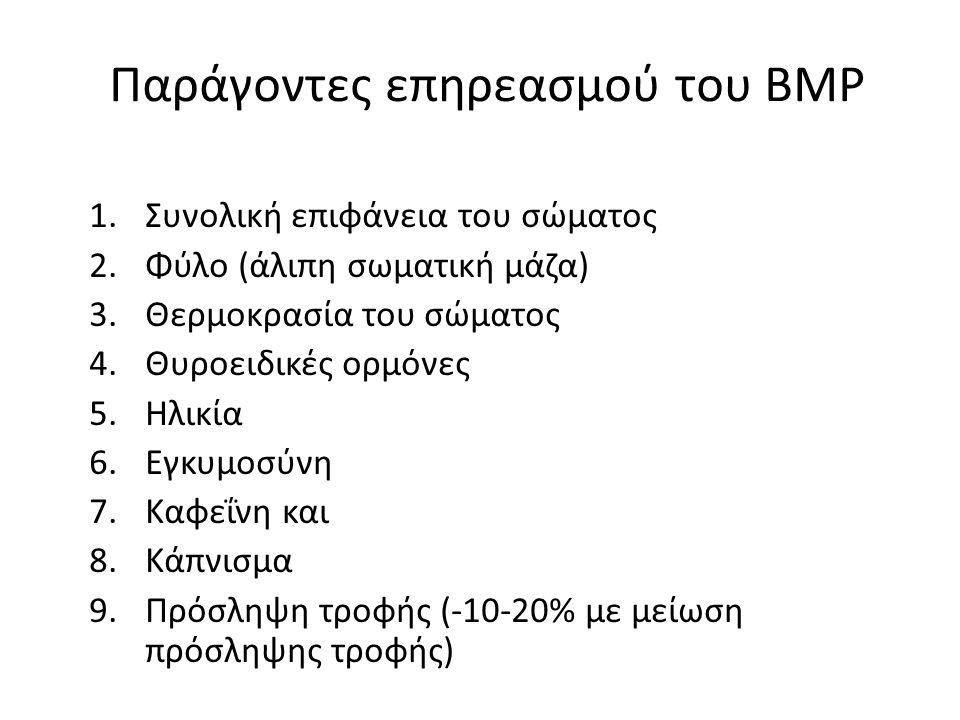 Παράγοντες επηρεασμού του ΒΜΡ 1.Συνολική επιφάνεια του σώματος 2.Φύλο (άλιπη σωματική μάζα) 3.Θερμοκρασία του σώματος 4.Θυροειδικές ορμόνες 5.Ηλικία 6.Εγκυμοσύνη 7.Καφεΐνη και 8.Κάπνισμα 9.Πρόσληψη τροφής (-10-20% με μείωση πρόσληψης τροφής)