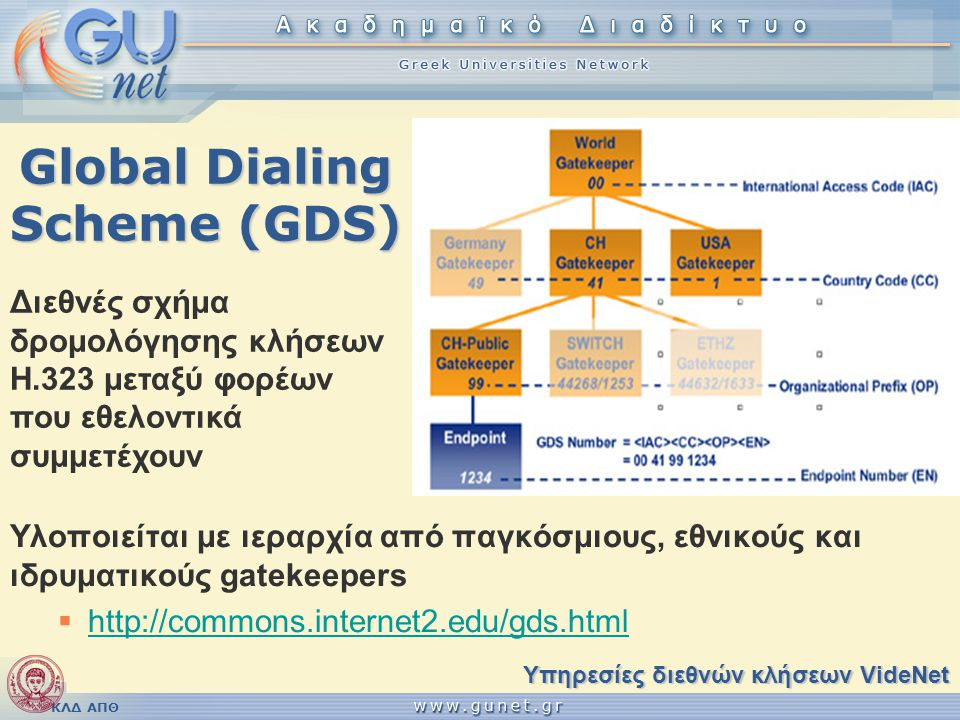 ΚΛΔ ΑΠΘ Global Dialing Scheme (GDS) Υλοποιείται με ιεραρχία από παγκόσμιους, εθνικούς και ιδρυματικούς gatekeepers  http://commons.internet2.edu/gds.html http://commons.internet2.edu/gds.html Υπηρεσίες διεθνών κλήσεων VideNet Διεθνές σχήμα δρομολόγησης κλήσεων H.323 μεταξύ φορέων που εθελοντικά συμμετέχουν
